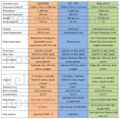 CBR250RR vs YZF R25 vs N250FI